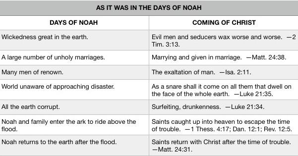 Days of Noah chart